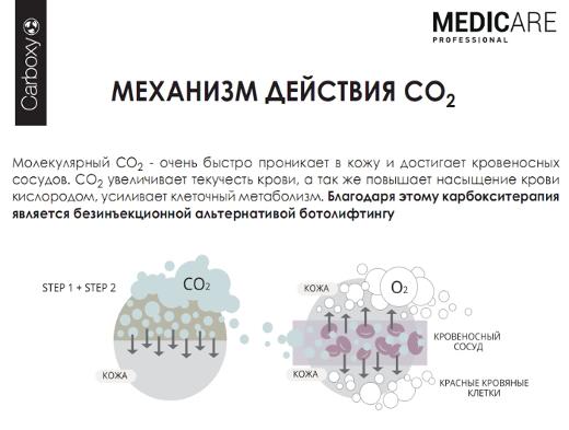 Карбокситерапия - механизм действия